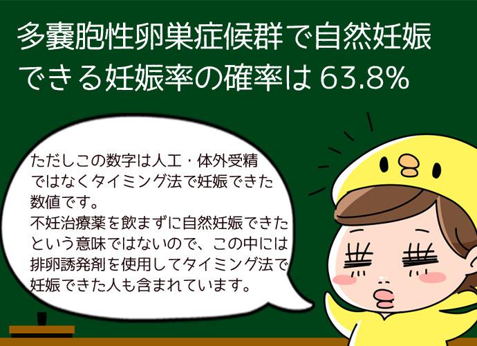 多嚢胞性卵巣症候群(PCOS)で自然妊娠できる妊娠率の確率は63.8%