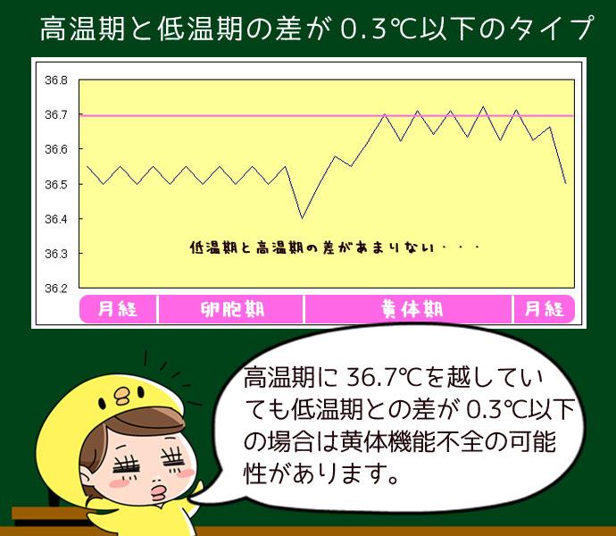 高温期と低温期の差が0.3℃以下のタイプは黄体機能不全の可能性